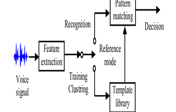 Which Data Is Used For Voice Recognition System?